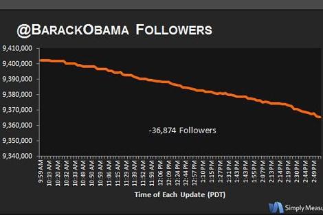 Gráfico con la caída de seguidores de Obama minuto a minuto. | SimplyMeasured