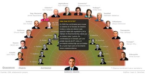 Pinche para ver el gráfico con la nueva Administración de Obama.