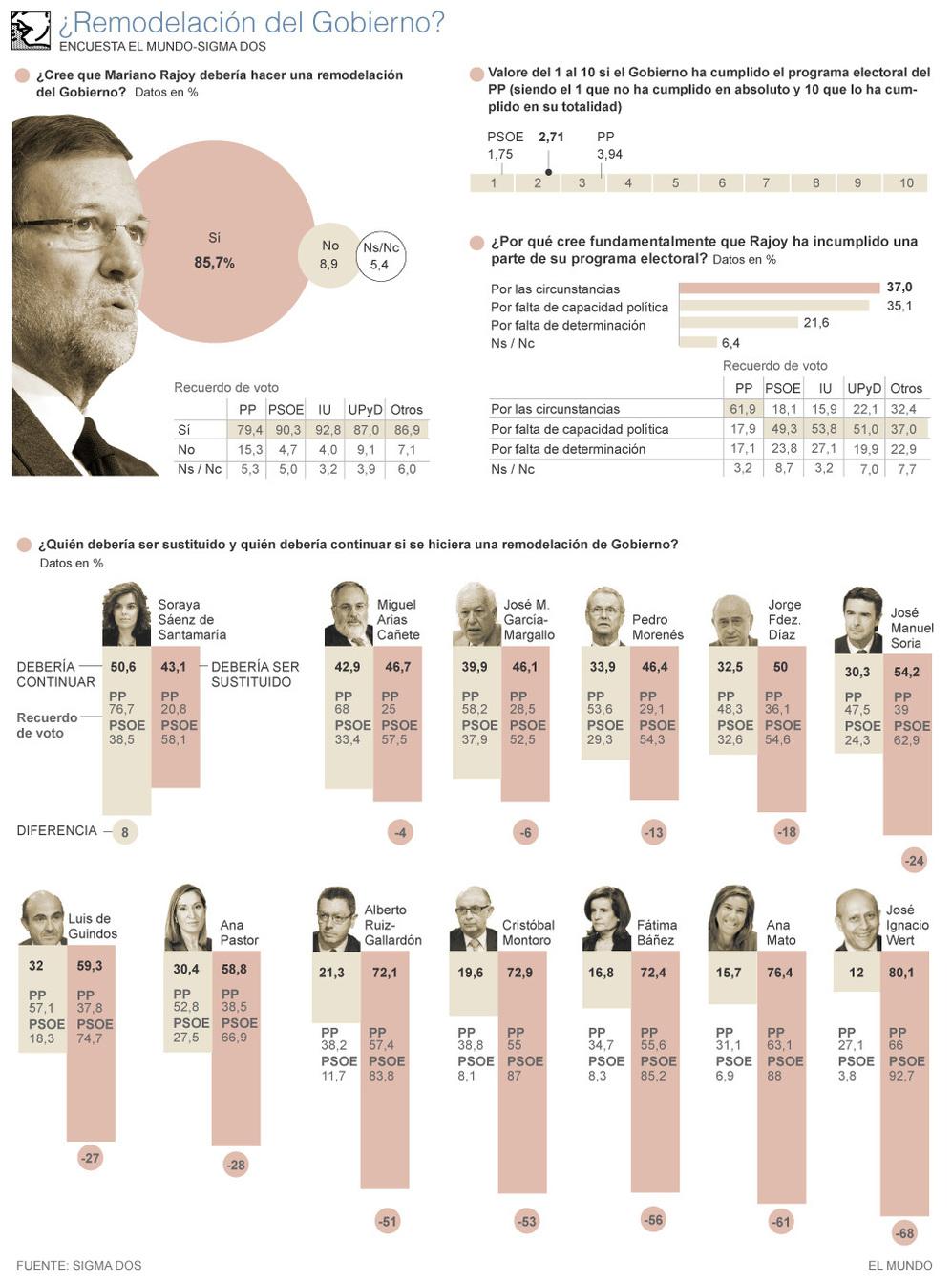 Datos sobre una posible remodelación del gobierno y valoración de los actuales ministros.