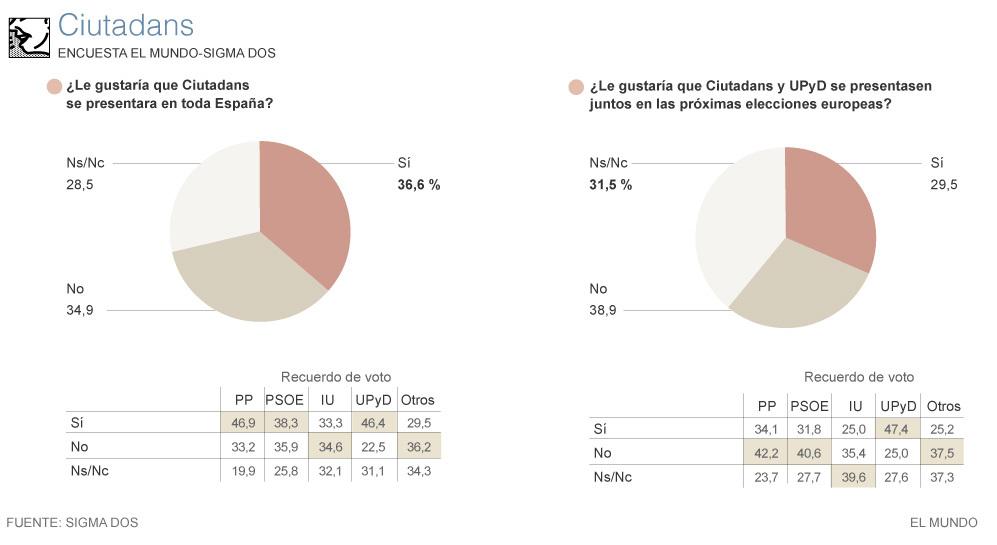 La opinión de lo españoles sobre la participación de Ciutadans y UPyD