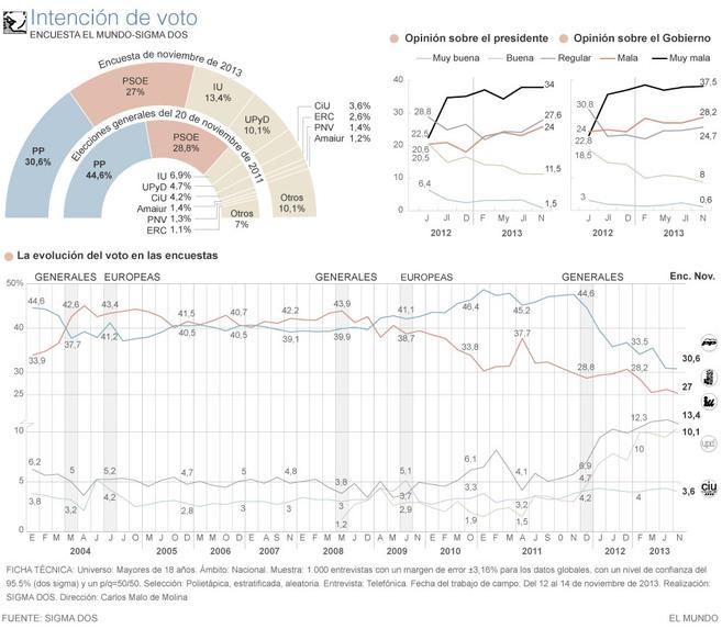 Datos sobre la intención política de los españoles basados en la...