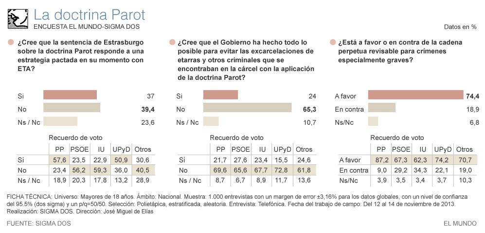 Opinión de los españoles sobre la doctrina Parot.