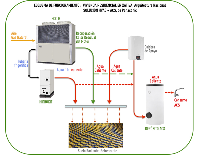 Esquema de funcionamiento del sistema térmico del edificio.