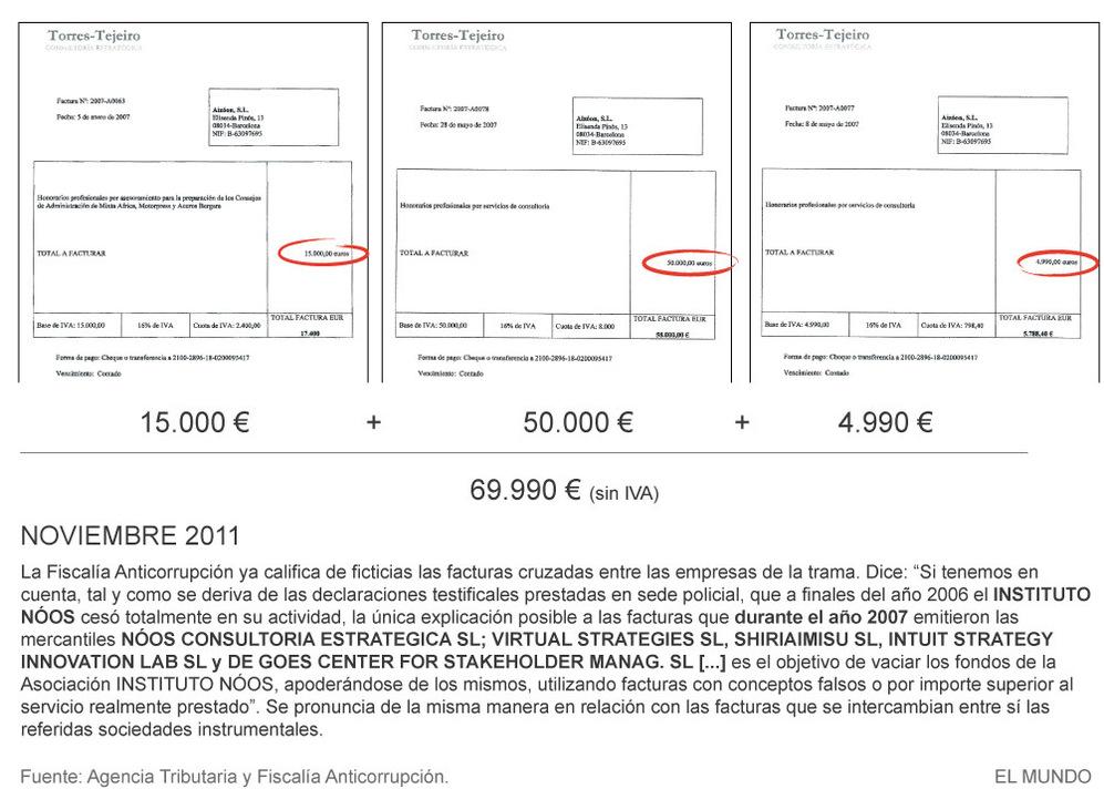 Las facturas de la Infanta investigadas