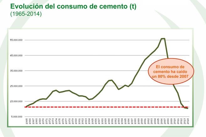 Evolución del consumo de cemento en España