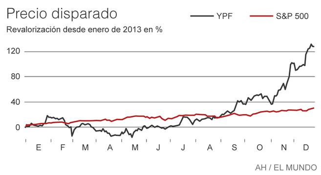 Evolución sobre la cotización de YPF según el índice S&P 500.