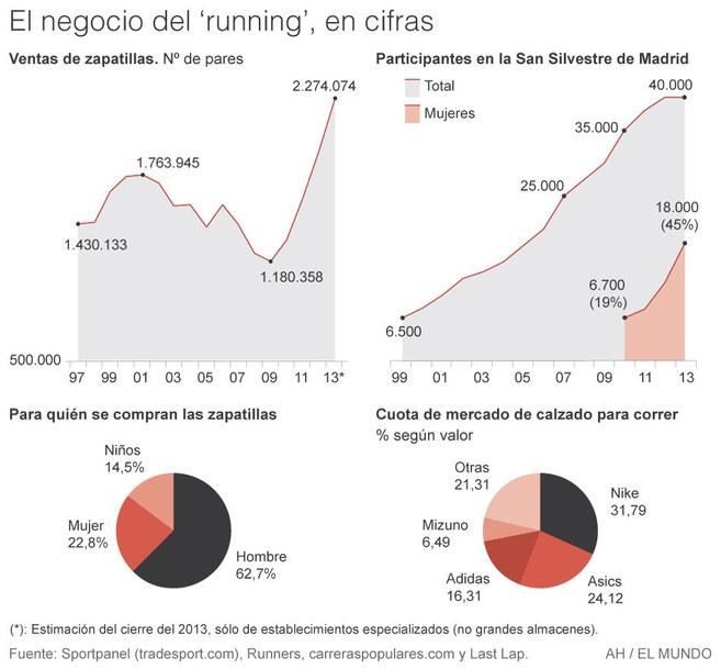 corriendo, una EL fiebre multimillonaria | Economía | EL una MUNDO f96a8d