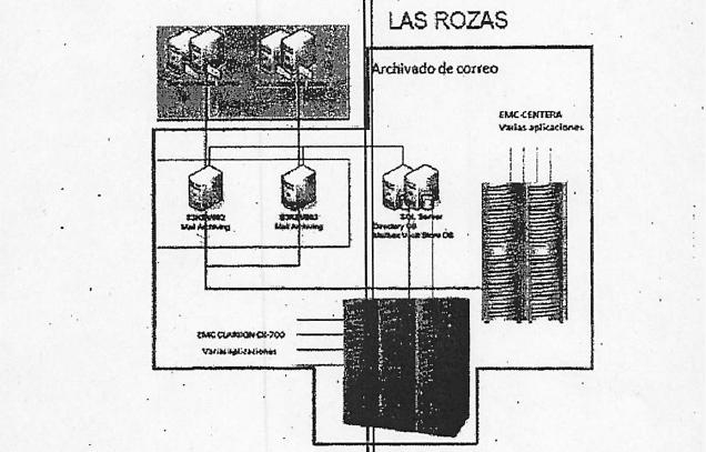 Descripción del sistema actual donde están alojados los correos.