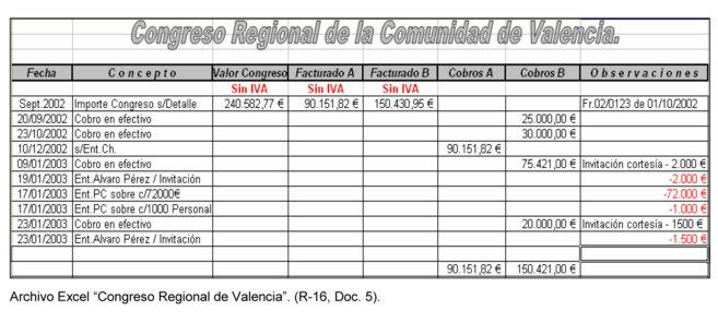 Archivo intervenido al contable de Francisco Correa con datos sobre el...