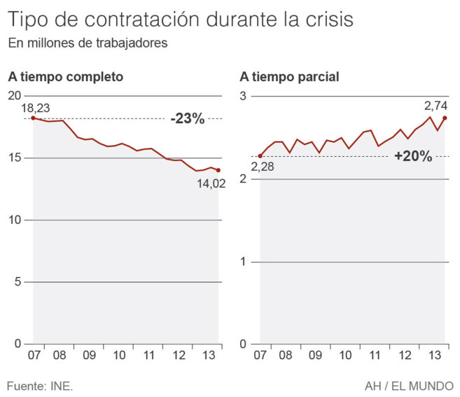 Gráfico sobre las contrataciones a tiempo parcial y completo durante...