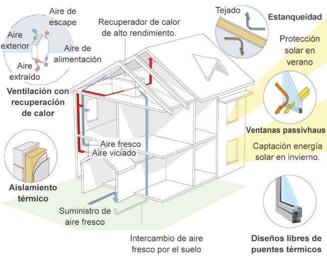 Elementos básicos del sistema constructivo de las 'casas...
