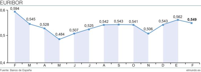 Evolución del Euribor hasta el mes de febrero.