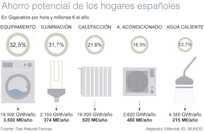 Un hogar podría ahorrar 316 € al año con mejor cultura energética