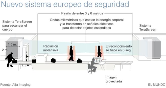 Un escáner para aeropuertos más ágil y discreto   Ciencia   EL MUNDO