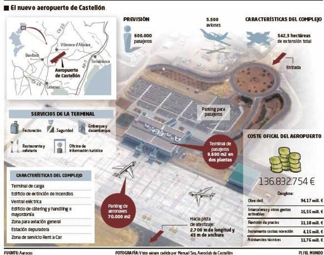 Fuente: Aerocas. Fotografía de la vista aérea de la base.