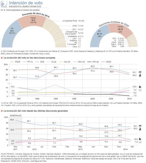 PP y PSOE