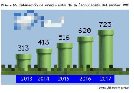 Previsión de facturación de la industria, en millones de euros.