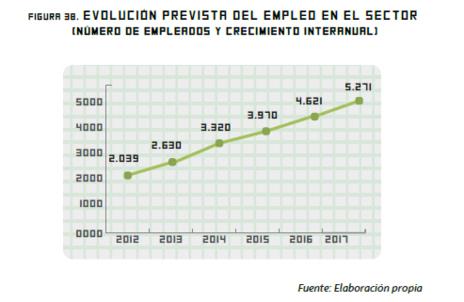 Previsión del número de empleos en el sector de videojuegos.