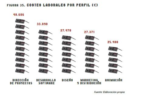 Costes laborales, según el perfil del puesto.