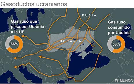 Rusia le cierra el grifo del gas a Ucrania | Internacional | EL MUNDO