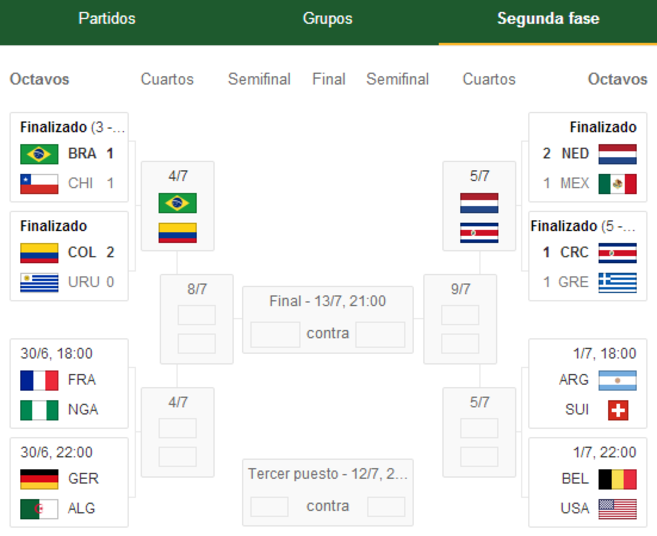 Mundial 2014: Octavos de final de la Copa del Mundo: así sigue el ...