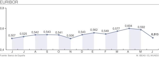 Evolución de Euribor hasta el mes de junio.