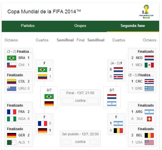 Semifinales de la Copa del Mundo 2014