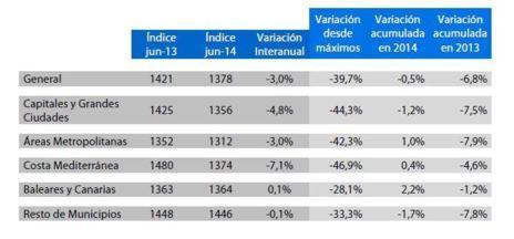 Tabla de la evolución del índice de Tinsa.