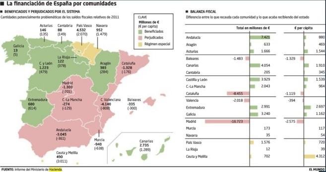 La financiación de España por Comunidades.