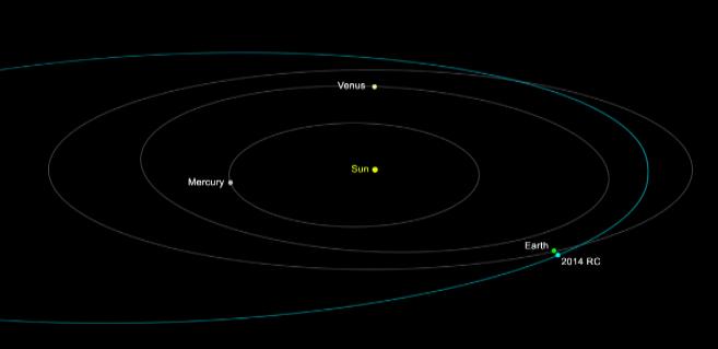 Recreación de la órbita del asteroide.