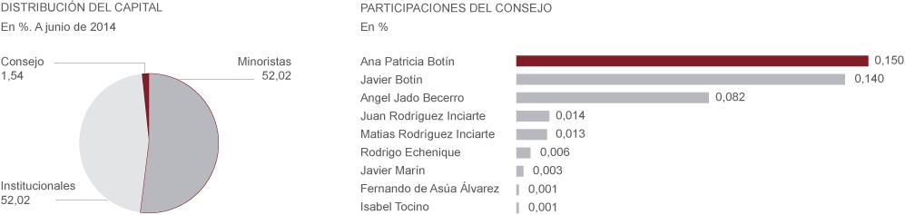 LOS ACCIONISTAS DEL BANCO