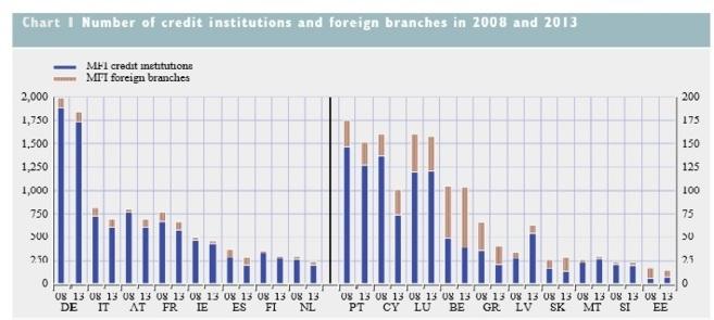 Evolución del número de bancos en la Eurozona. (Fuente: BCE)