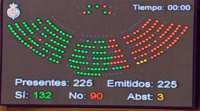 Imagen de la pantalla tras la votación.