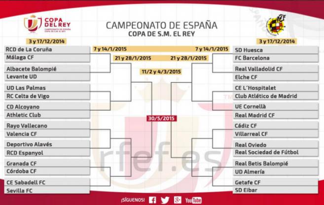 Copa del Rey: Madrid, Atleti y Barça: Sólo uno en semis   EL MUNDO