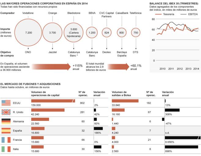 Las empresas españolas, listas para salir de compras