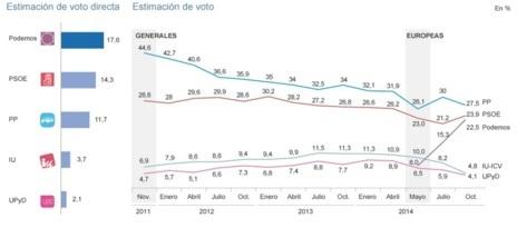 Intención de voto de Podemos, según el CIS.