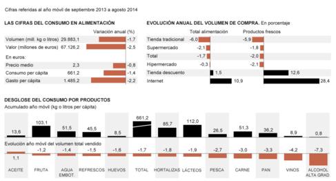 Fuente: Panel de Consumo Alimentario del Ministerio de Agricultura,...