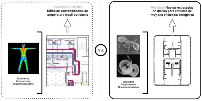 Resumen gráfico de las soluciones existentes frente al diseño de las...