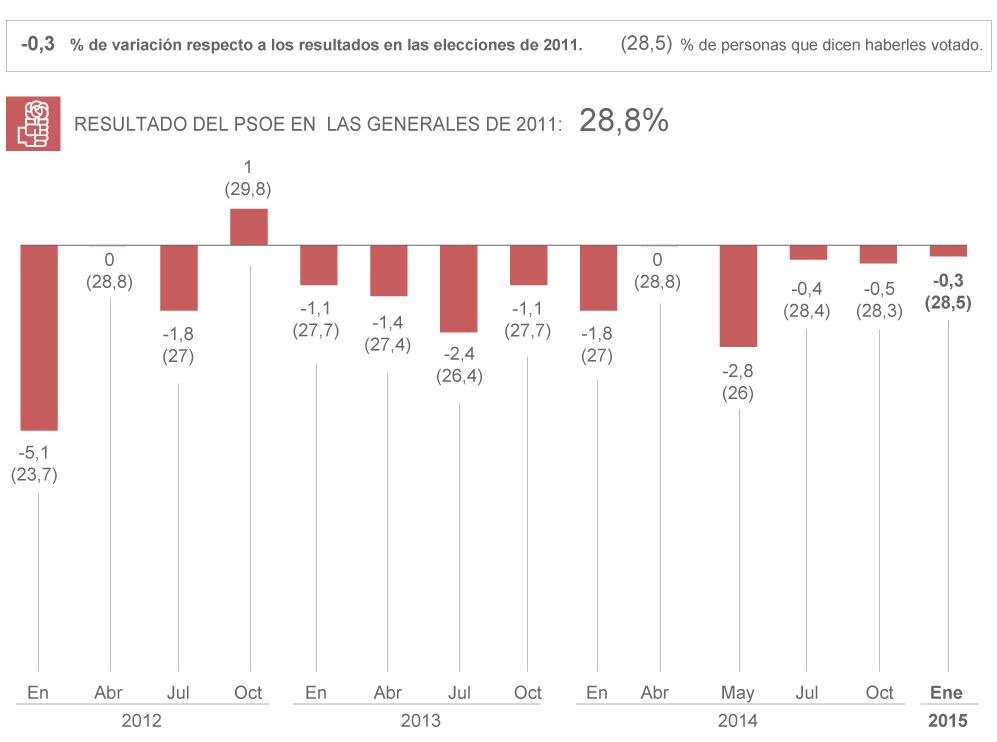 Recuerdo voto PSOE