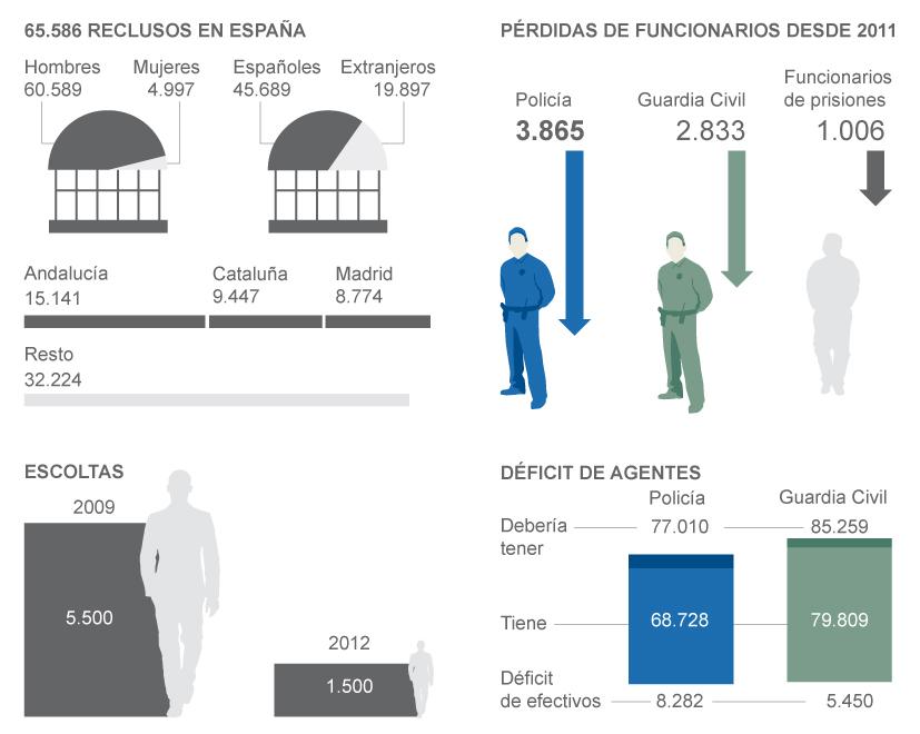 Población Cárceles