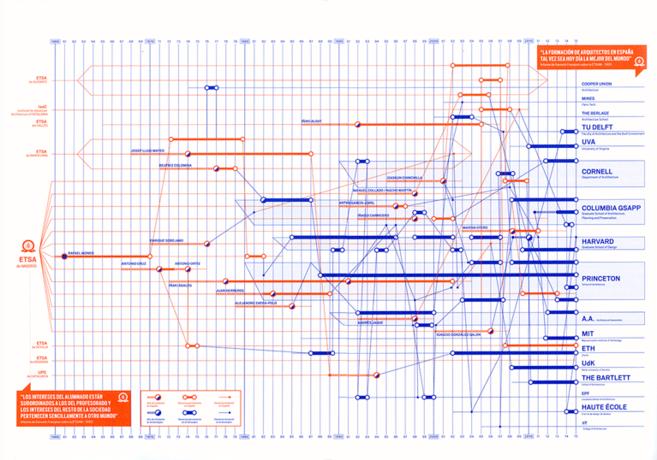 Imagen del catálogo de la exposición 'Export. Arquitectura...
