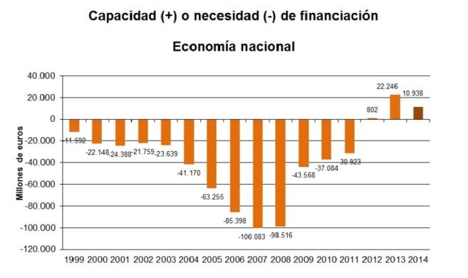Gráfico: Capacidad de financiación de la economía