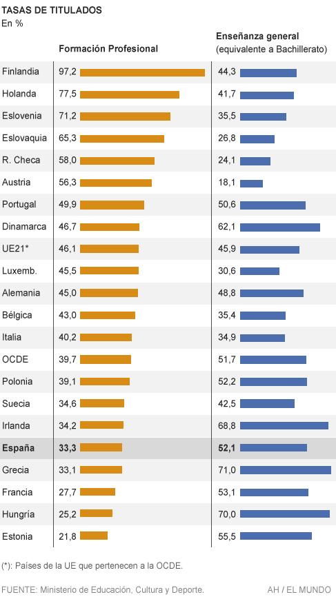 España No Da La Talla En Fp España El Mundo