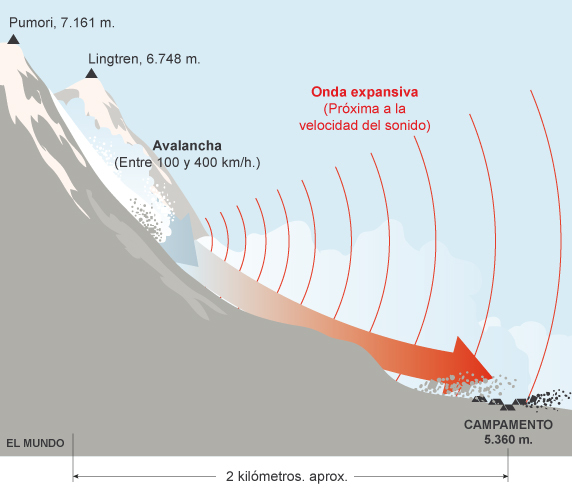 ONDA EXPANSIVA Avalancha