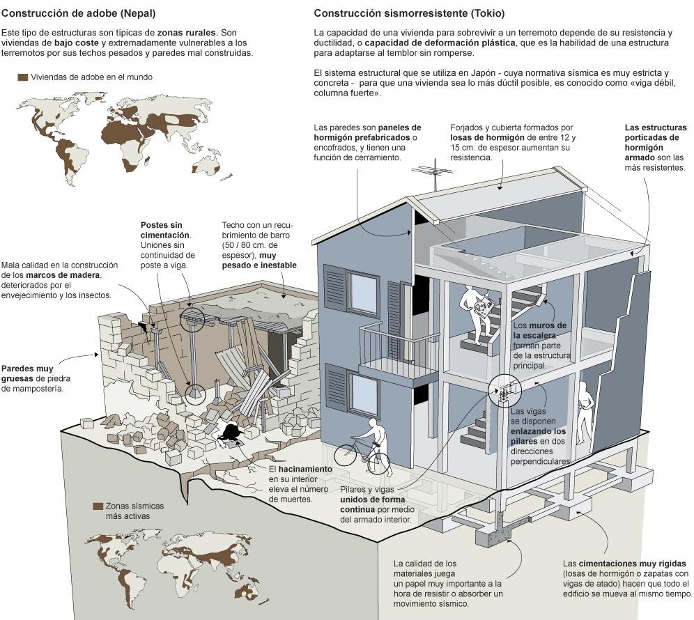 vivienda sismoresistente