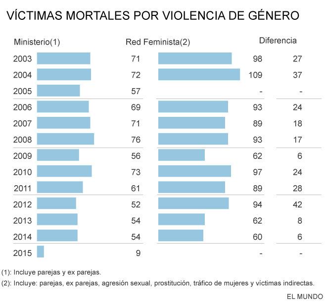 Víctimas mortales por violencia de género.
