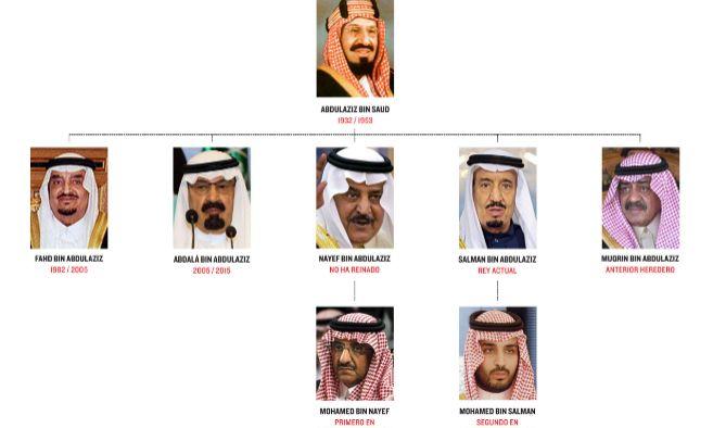 Árbol genealógico de la monarquía saudí
