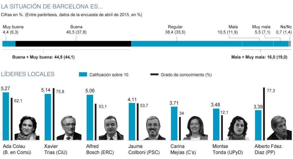03Situacion-Ayuntamiento-de-Barcelona-WEB