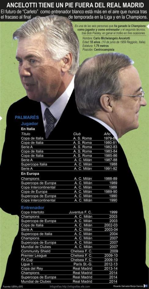 Infografía de la Agencia EFE.