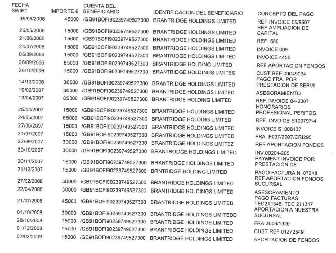 Las 25 transferencias realizadas desde dos cuentas de FCC en el BBVA a...